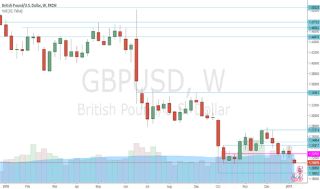GBPUSD: GBPUSD - Snapshot of Past Year - Weekly S/R