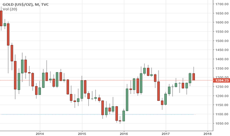GOLD: GOLD Reverses Gain, Targets Further Weakness