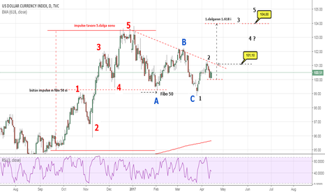 DXY: new uptade for my dxy analyse
