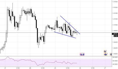 EURAUD: Falling wedge on EURAUD