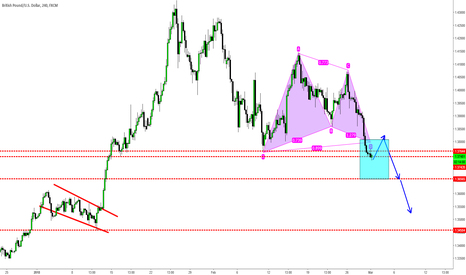 GBPUSD: GBPUSD - This Trade Will Probably Lose...Now What?