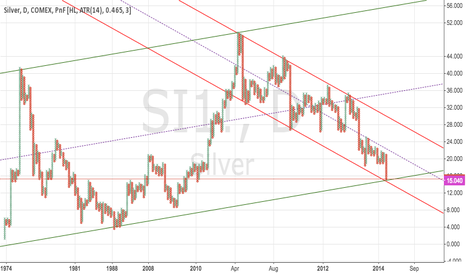 SI1!: Silver 40-year trend