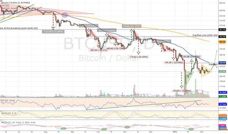 BTCUSD: The Symmetric Triangle is Ready to Burst... Leaning Up