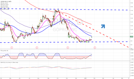 GPRO: I Believe GPRO is a Buy for the Day