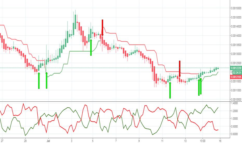 GVTBTC: GVT Buying/Selling Signals