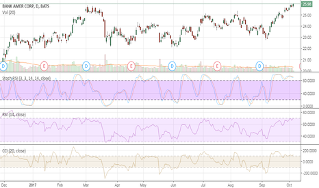 BAC: short now play the pre-earnings retrace