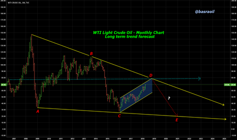 USOIL: WTI Light Crude Oil - Monthly Chart Trend Forecast