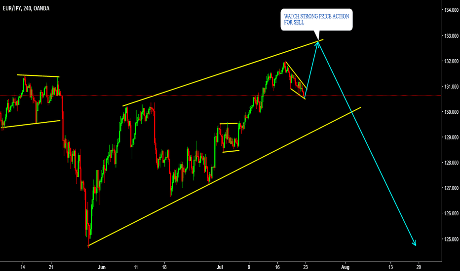EURJPY: EURJPY SELL AT THE TOP