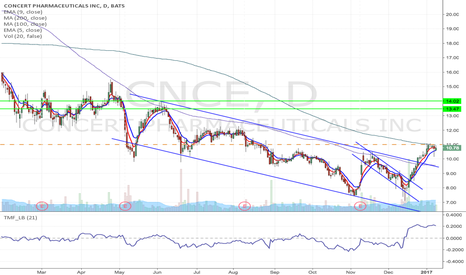 CNCE: CNCE - Looking for a long if it breakout $11, target $14