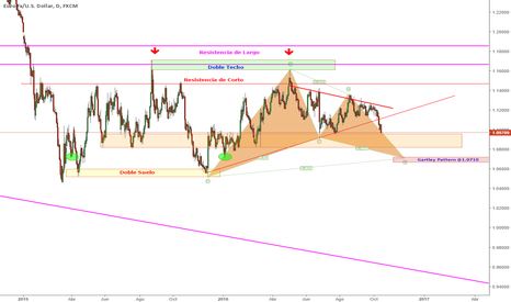 EURUSD: Gartley alcista en 1.0710