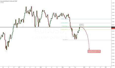 AUDUSD: Bears coming to say hello!