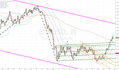 EURUSD: ユーロドル:7月から続いているトレンドはしばらく続くのか?