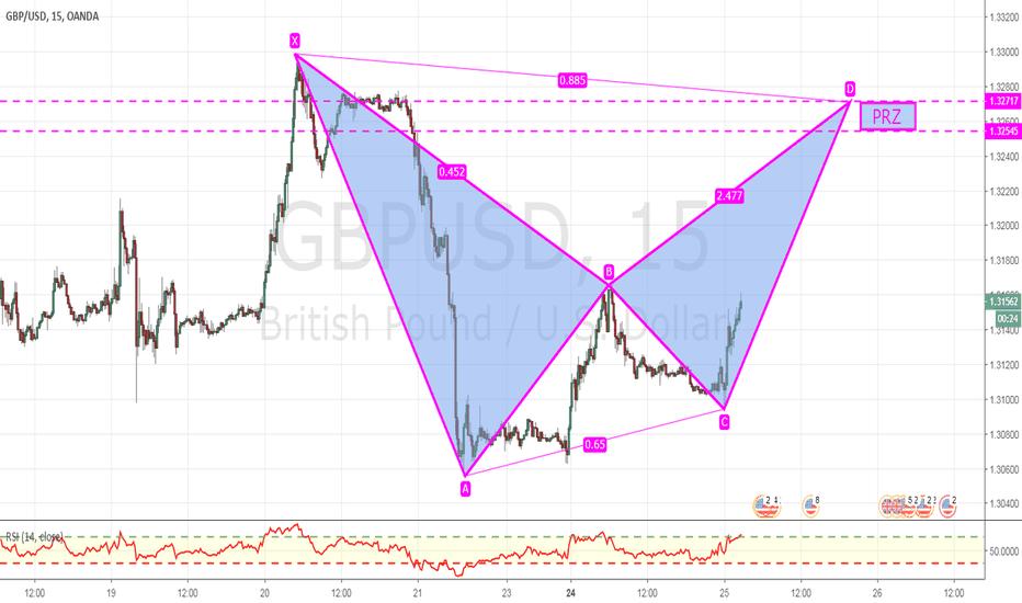 GBPUSD: Potential harmonic bearish bat