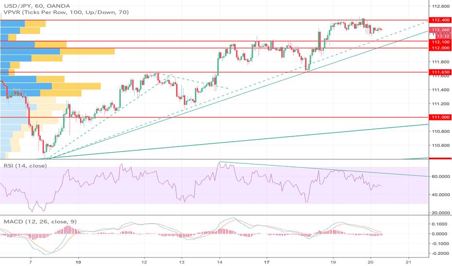 USDJPY: ドル円は基本的には上昇基調継続も崩れ始めたら要注意