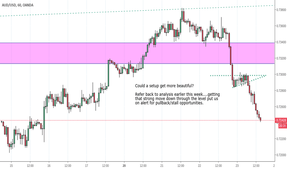 AUDUSD: AUD/USD finally turns and sets up (idea update #4)