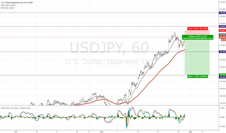USDJPY: USD/JPY - short