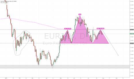 EURJPY: EUR/JPY - Possible H&S | Daily chart