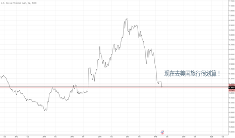USDCNH: Go get some greenbacks when it's cheap