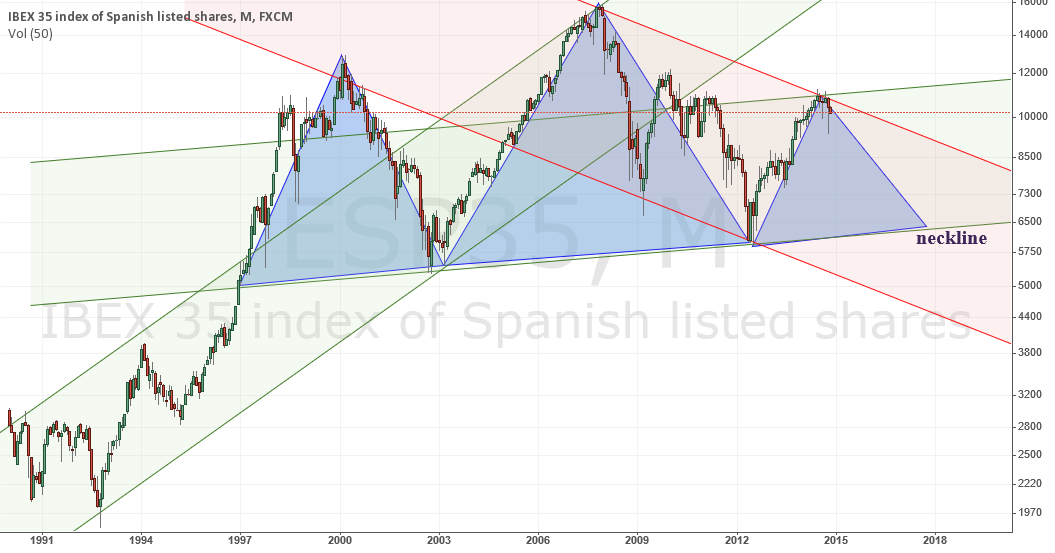 Spain index doesn't look promising