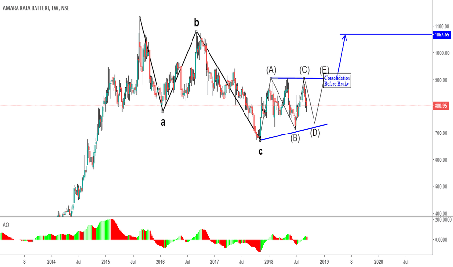 AMARAJABAT: Contracting Triangle or Barrier Triangle formation