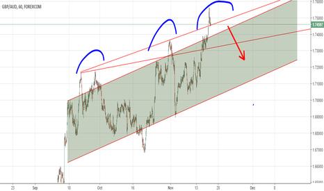 GBPAUD: GBPAUD 1hr chart short area