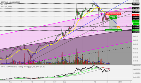 BTCUSD: Bitcoin to retest current low /at least/