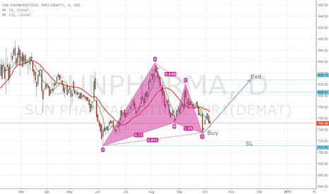 SUNPHARMA: Testing my understanding on XABCD pattern.. feedback please