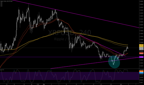 XRPUSD: Fakeout Shakeout below Yearly support Now Bull Run XRP