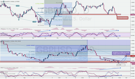 GBPUSD: GBPUSD Daily and 4H setup