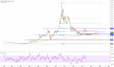 XAGUSD: Possible silver bottom?