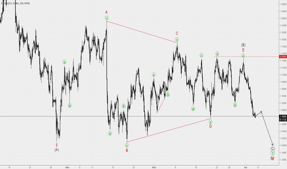 EURUSD: EURUSD коррекция в форме сходящегося треугольника?
