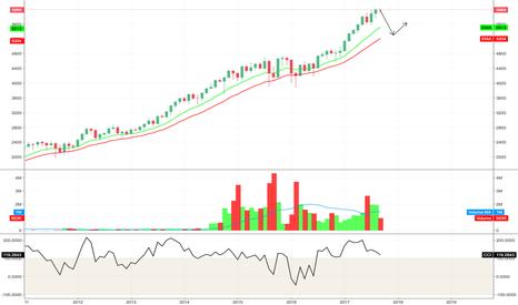 NAS100: NASDAQ - TREND STILL UP BUT BE READY FOR PULLBACK