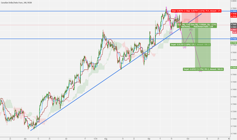 CADCHF: CAD/CHF TIME TO SELL!