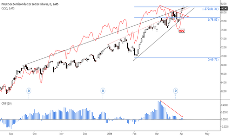 SOXX: SOXX: Just another semiconductors - short - trade