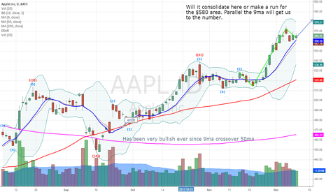 AAPL: Apple to $580?