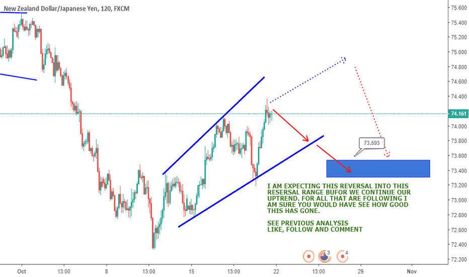 NZDJPY: NZDJPY - UPDATE FOR THIS WEEK