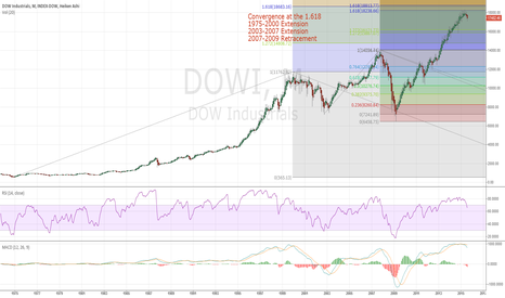 DOWI: Dow magic & the 1.618... why you should GTFO of the markets.