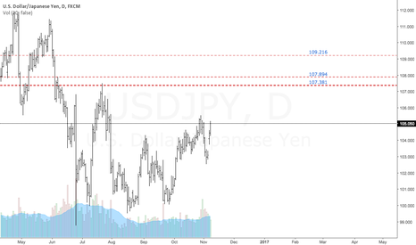 USDJPY: $USDJPY | Bullish Targets Defined