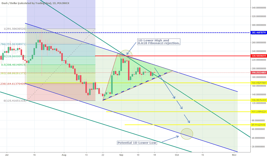 DASHUSD: Channel Down intact but Triangle in play. Awaiting for break out