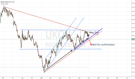 UKOIL: Brent Crude Oil
