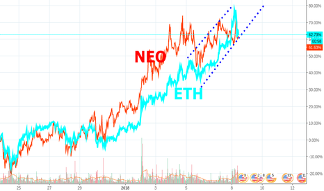 ETHUSD: 2018 THE YEAR OF WEB 3/4/5 ?!?