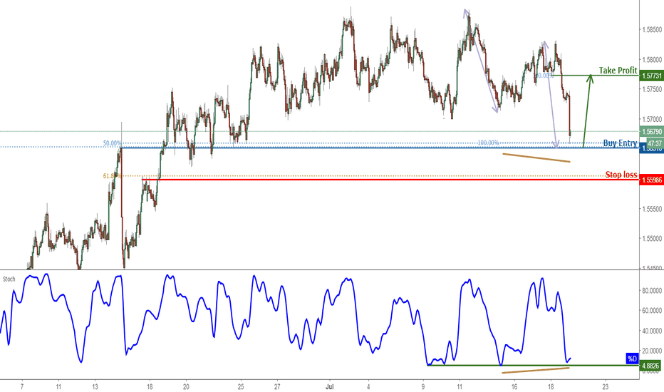 EURAUD: EURAUD Approaching Support, Prepare For A Bounce!