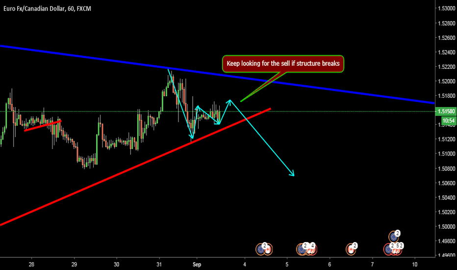 EURCAD: Sell structure