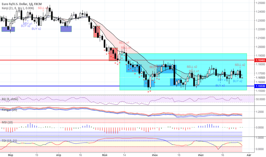 EURUSD: Диапазонная торговля: валютный рынок на 27.07.2018 года