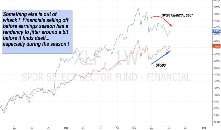 XLF: SP500 Financial sect approaching earnings..