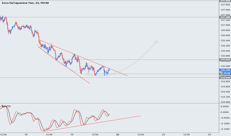EURJPY: EURJPY - back to 127.30, but first, lets get 125.65