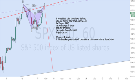 SPX500: SPX500 BAT Pattern in smaller time frame confirms to take shorts