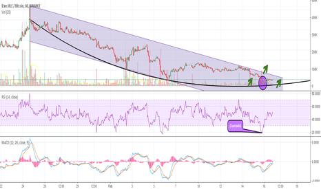 RLCBTC: iExec (RLC) Downward Trend Reversal. Ready for a Breakout?