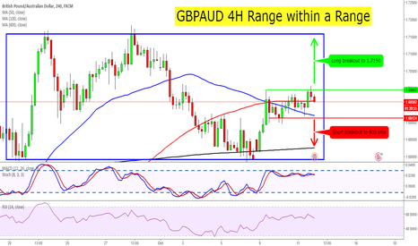 GBPAUD: GBPAUD 4H Range within a Range Breakout