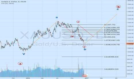 XAUUSD: Elliott Wave count.